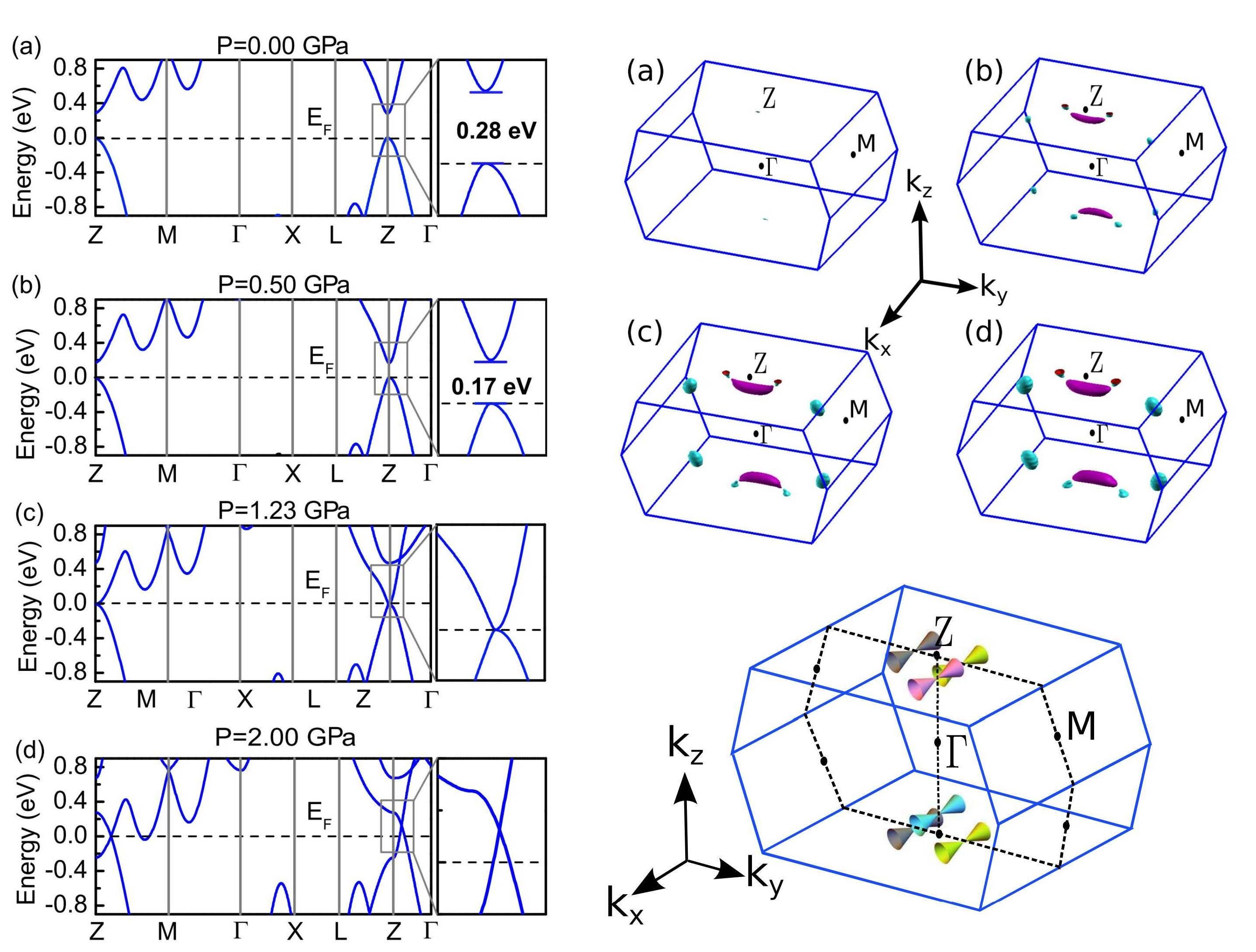 黑磷高压调控的三维狄拉克半金属研究取得重要进展